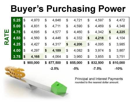 BuyersPurchasingPower_Page_09